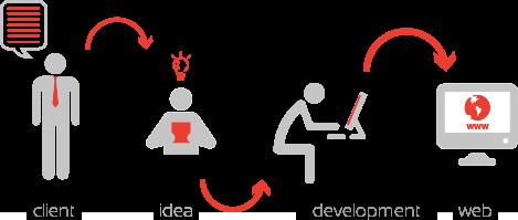 imagem com o fluxo do processo de desenvolvimento de projectos na empty box